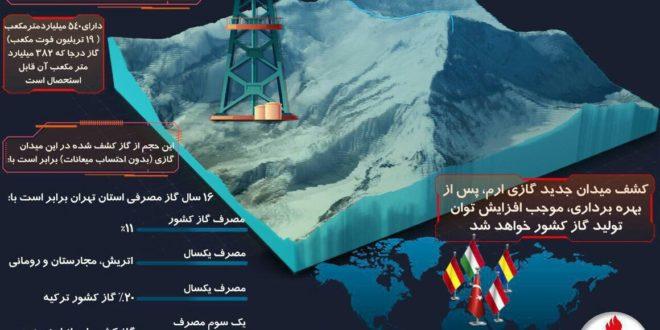 ارم به جمع میدانهای گازی مستقل کشور افزوده شد