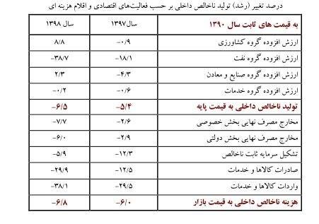 بانک مرکزی , رشد اقتصادی ایران ,