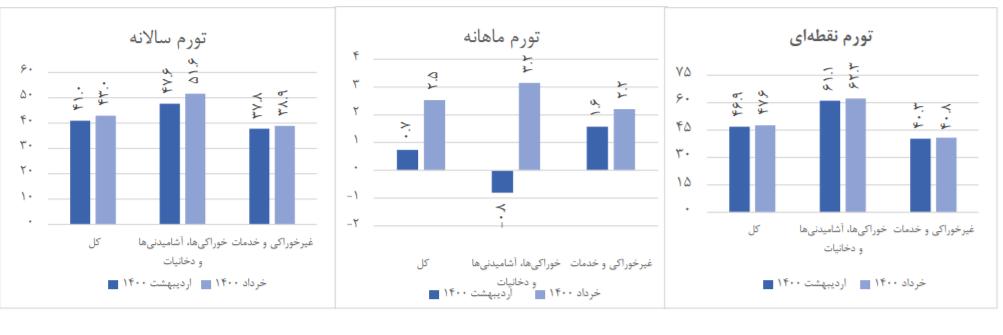 ارتباطات کمترین و حمل و نقل بیشترین نرخ تورم خرداد ۱۴۰۰ را ثبت کردند