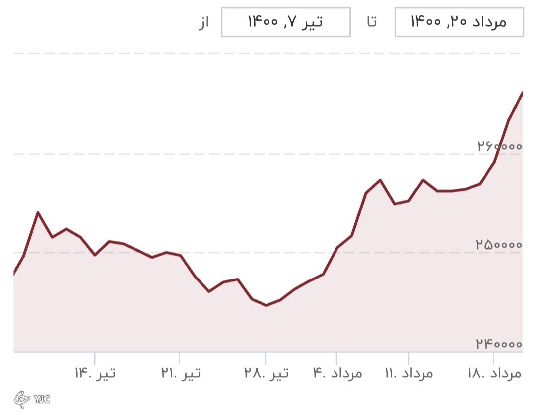 نمودارنرخ ارز در هفته دوم مرداد ماه