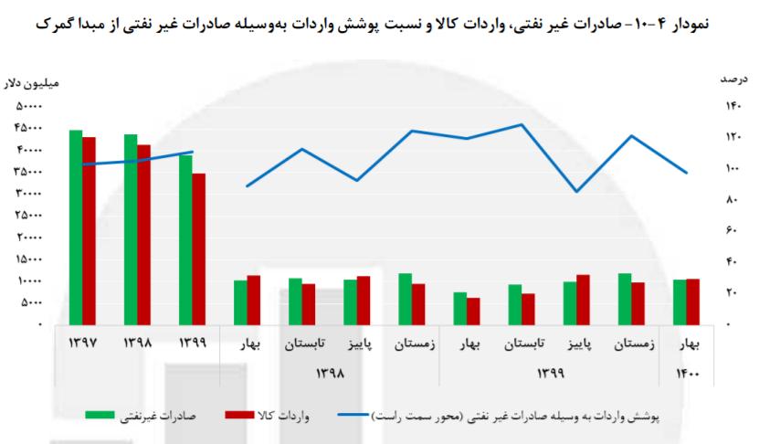 وضعیت شاخصهای کلان اقتصادی در بهار/رشد ۴.۶ درصدی رشد اقتصادی بدون نفت